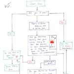 """""""Are You On Your Man Period?"""" Flow Chart"""